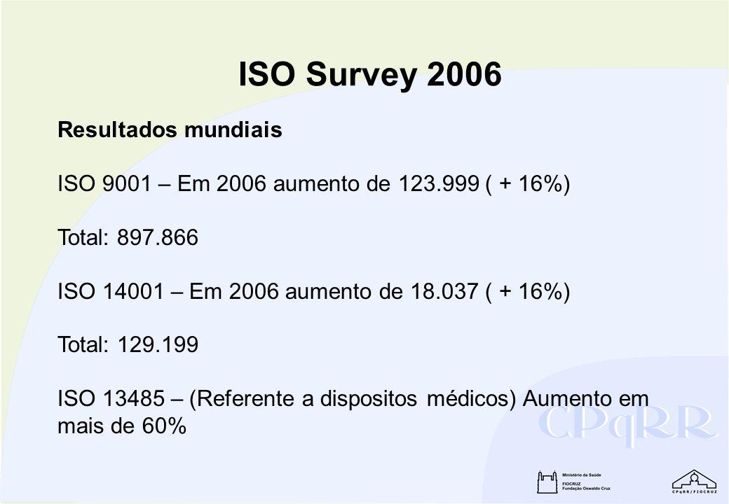 ISO Survey 2006 Resultados mundiais ISO 9001 – Em 2006 aumento de 123.999 ( + 16%) Total: 897.866 ISO 14001 – Em 2006 aumento de 18.037 ( + 16%) Total