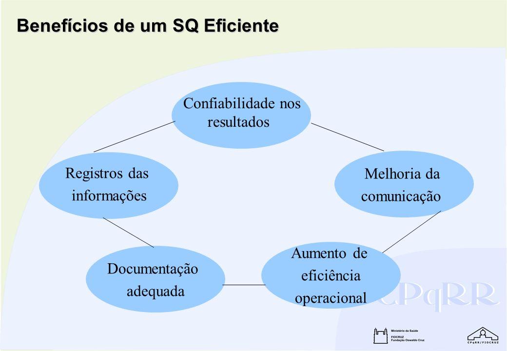 Benefícios de um SQ Eficiente Confiabilidade nos resultados Melhoria da comunicação Aumento de eficiência operacional Documentação adequada Registros
