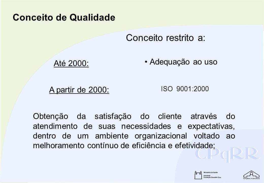 Até 2000: Conceito restrito a: Adequação ao uso A partir de 2000: Conceito de Qualidade Obtenção da satisfação do cliente através do atendimento de su