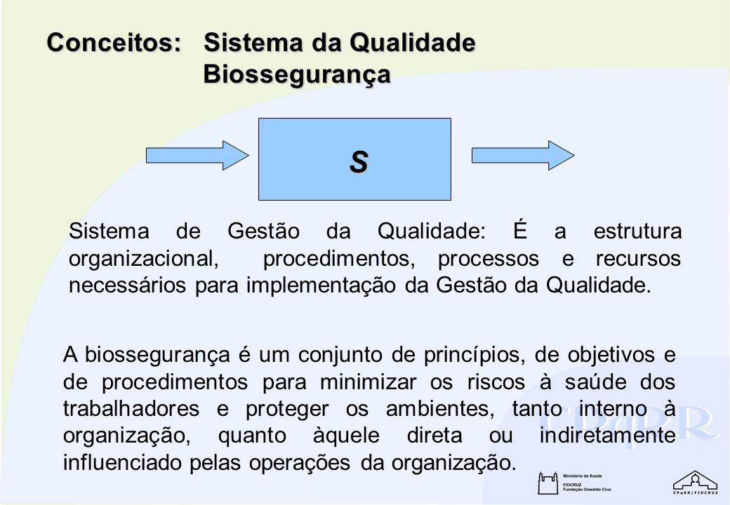 Conceitos: Sistema da Qualidade Biossegurança S Sistema de Gestão da Qualidade: É a estrutura organizacional, procedimentos, processos e recursos nece