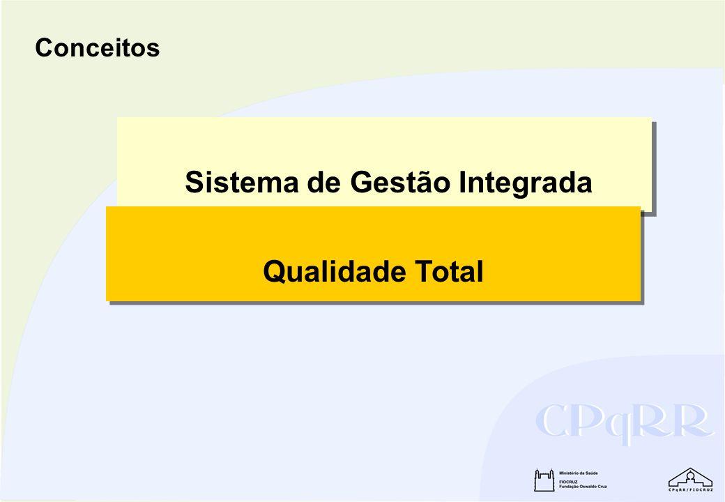Sistema de Gestão Integrada Qualidade Total Conceitos