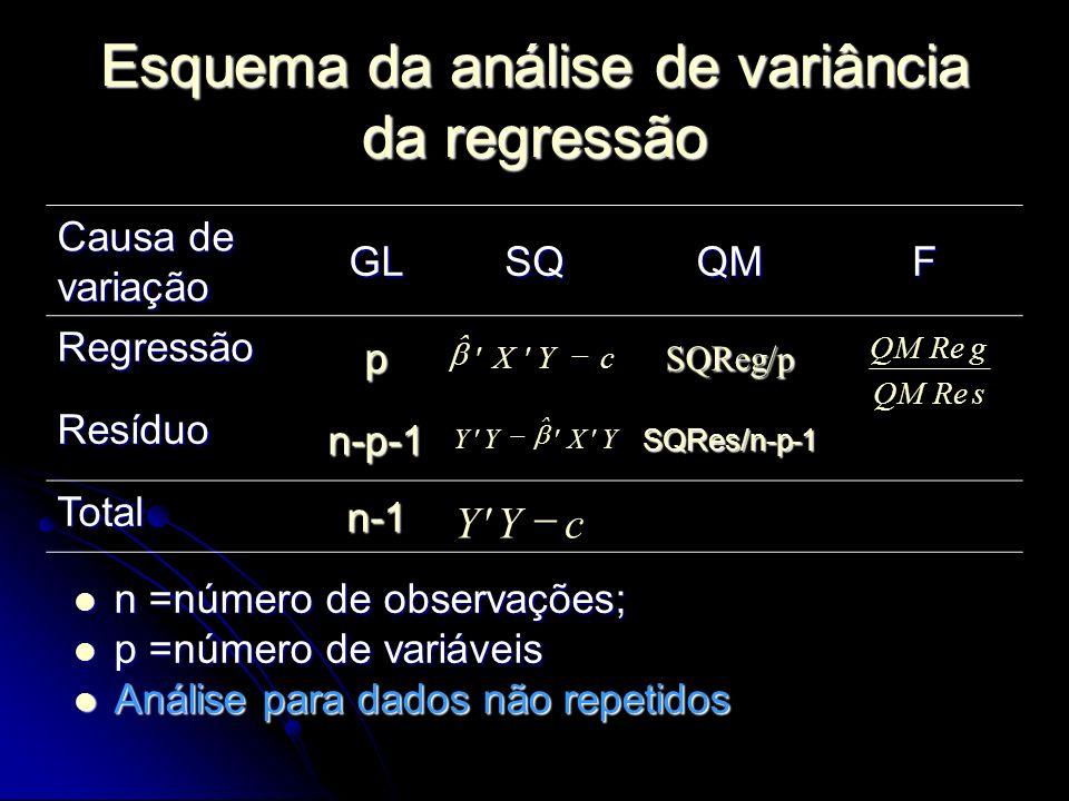 Esquema da análise de variância da regressão n =número de observações; n =número de observações; p =número de variáveis p =número de variáveis Análise