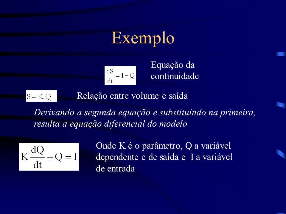 Exemplo Equação da continuidade Relação entre volume e saída Derivando a segunda equação e substituindo na primeira, resulta a equação diferencial do