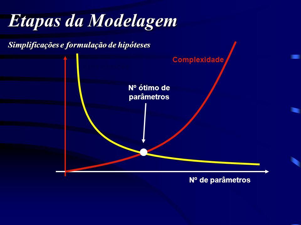 Etapas da Modelagem Simplificações e formulação de hipóteses Nº de parâmetros Complexidade Aproximação Nº ótimo de parâmetros