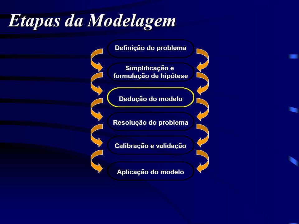 Etapas da Modelagem Definição do problema Simplificação e formulação de hipótese Dedução do modelo Resolução do problema Calibração e validação Aplica