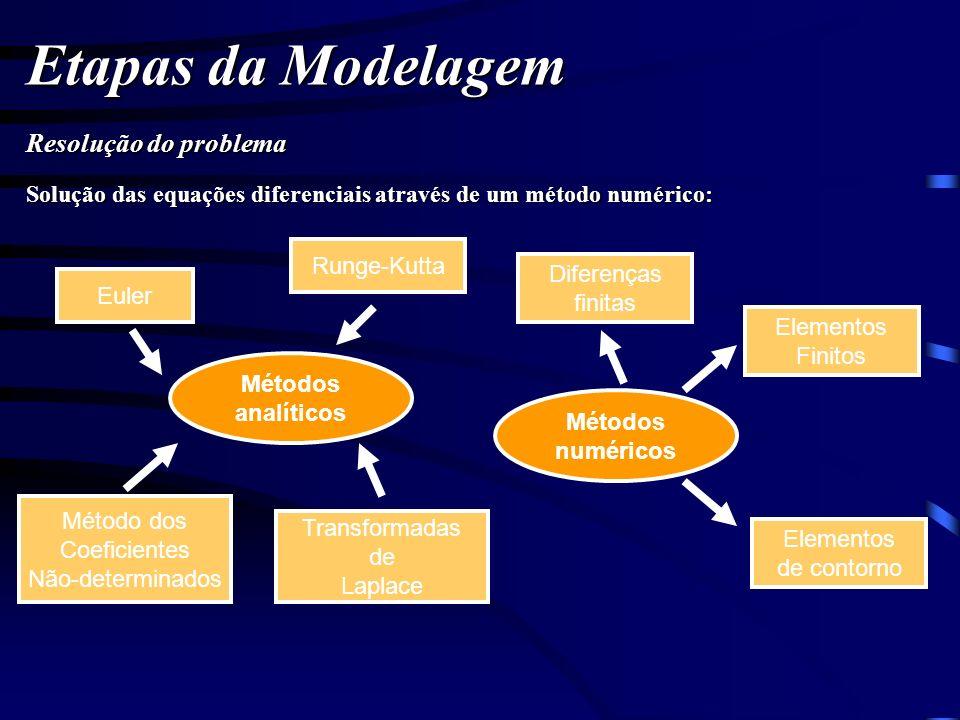 Etapas da Modelagem Resolução do problema Solução das equações diferenciais através de um método numérico: Métodos analíticos Métodos numéricos Euler