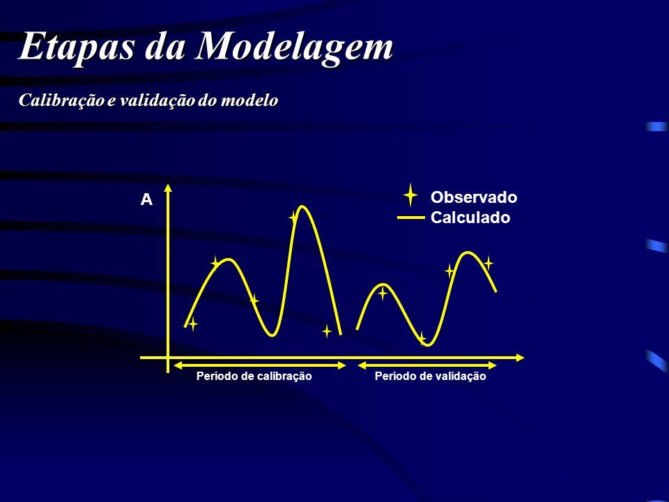 Etapas da Modelagem Calibração e validação do modelo Observado Calculado Período de calibraçãoPeríodo de validação A