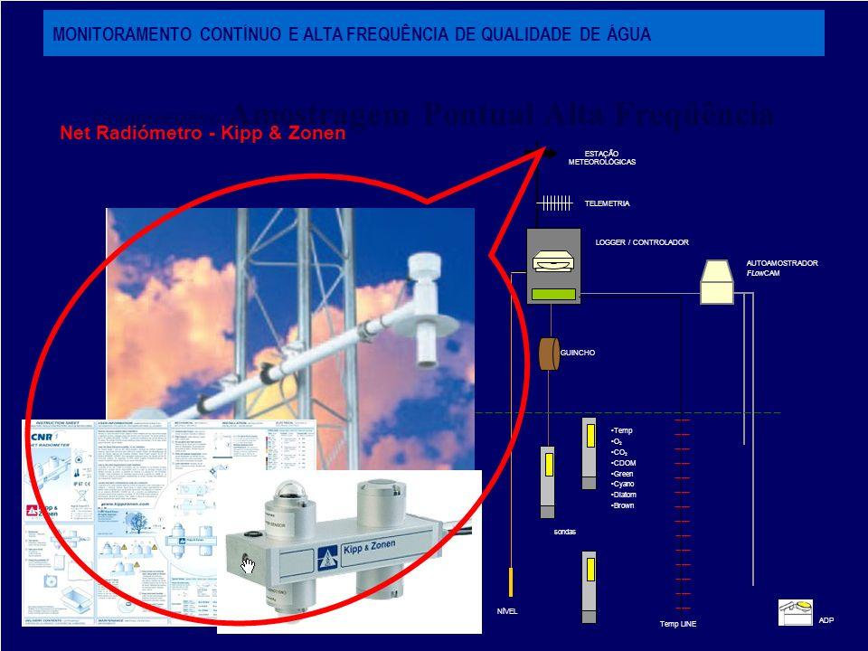 Compreensivo Amostragem Pontual Alta Freqüência ADP AUTOAMOSTRADOR FLowCAM HYPERSPECTRAL GUINCHO ESTAÇÃO METEOROLÓGICAS TELEMETRIA sondas Temp O 2 CO