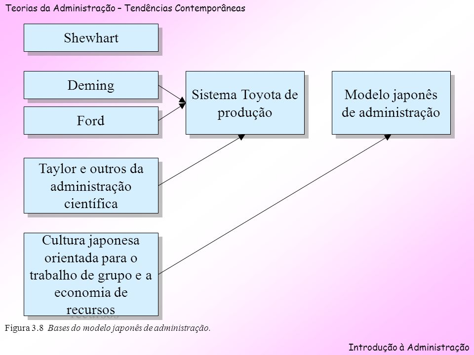 Teorias da Administração – Tendências Contemporâneas Introdução à Administração Figura 3.8 Bases do modelo japonês de administração. Shewhart Deming F