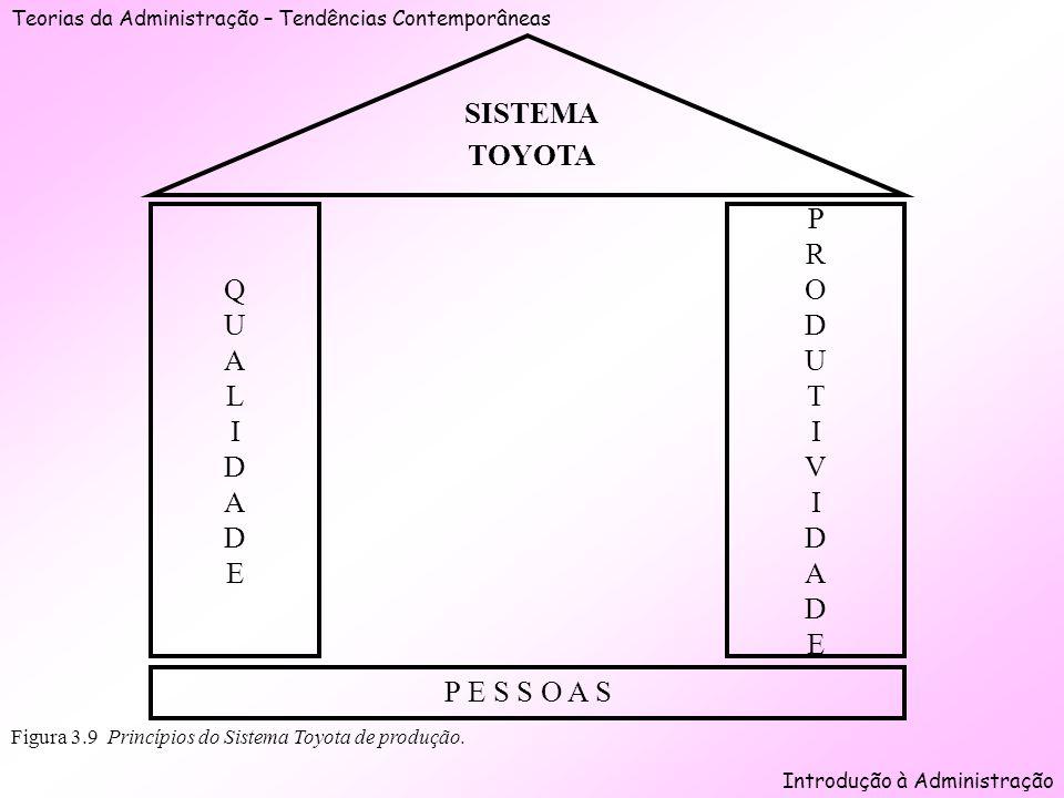 Teorias da Administração – Tendências Contemporâneas Introdução à Administração Figura 3.9 Princípios do Sistema Toyota de produção. P E S S O A S QUA