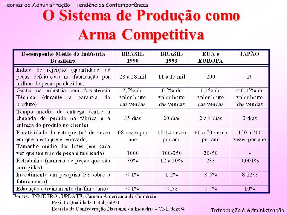 Teorias da Administração – Tendências Contemporâneas Introdução à Administração O Sistema de Produção como Arma Competitiva