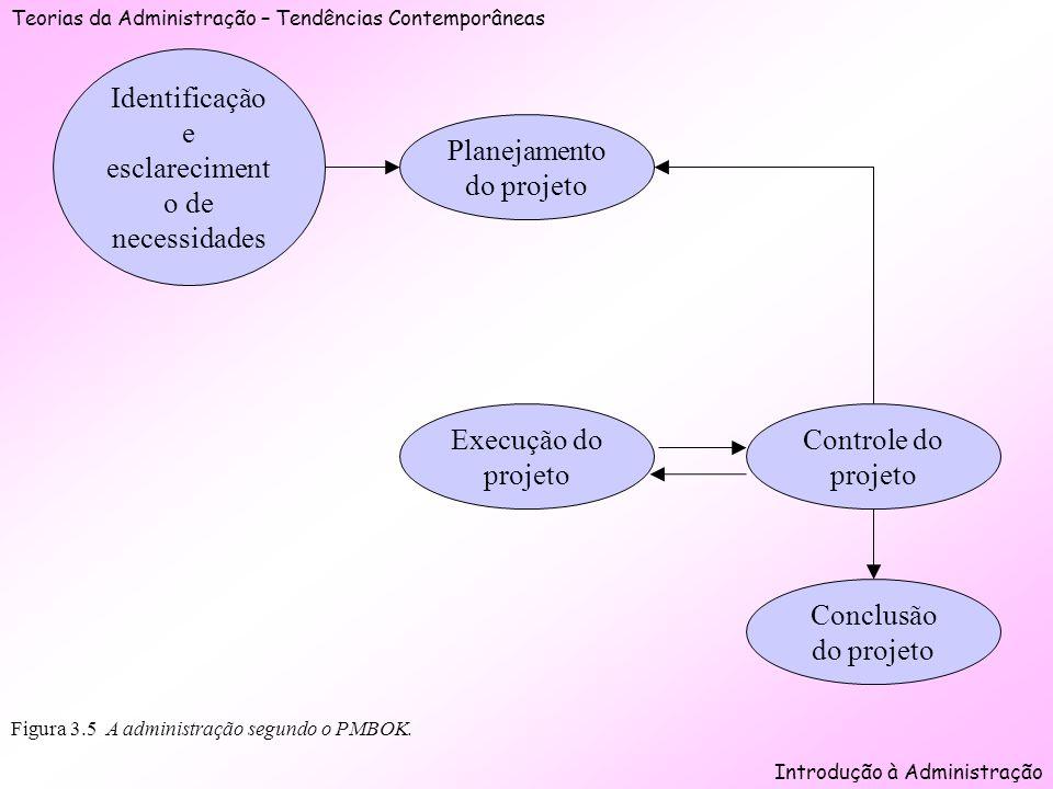 Teorias da Administração – Tendências Contemporâneas Introdução à Administração Figura 3.5 A administração segundo o PMBOK. Identificação e esclarecim