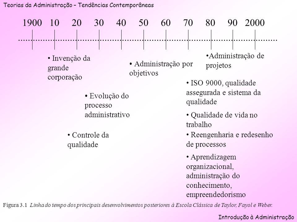 Teorias da Administração – Tendências Contemporâneas Introdução à Administração Figura 3.1 Linha do tempo dos principais desenvolvimentos posteriores