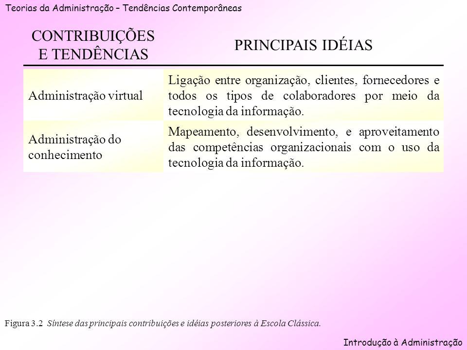 Teorias da Administração – Tendências Contemporâneas Introdução à Administração Figura 3.2 Síntese das principais contribuições e idéias posteriores à