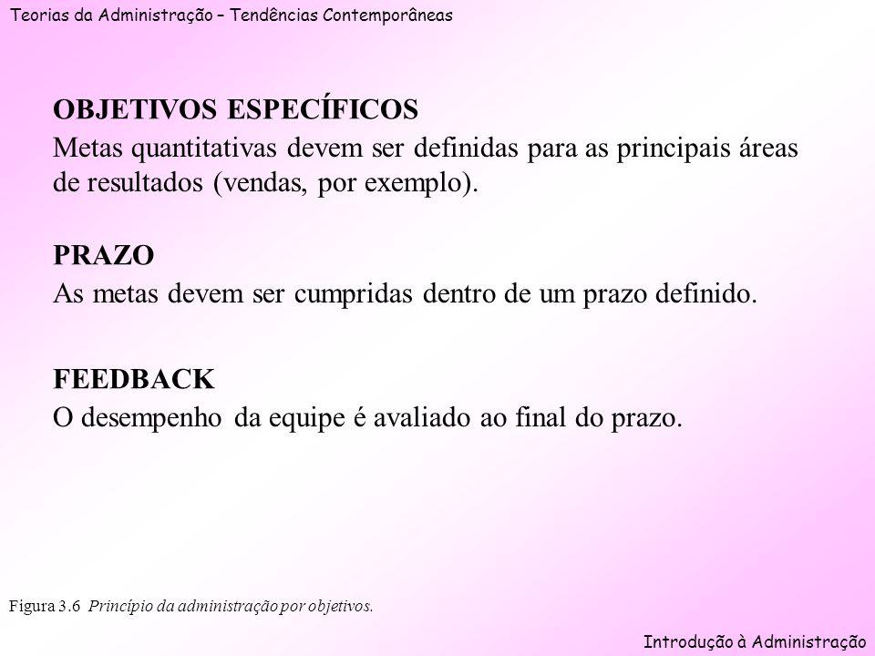 Teorias da Administração – Tendências Contemporâneas Introdução à Administração Figura 3.6 Princípio da administração por objetivos. OBJETIVOS ESPECÍF