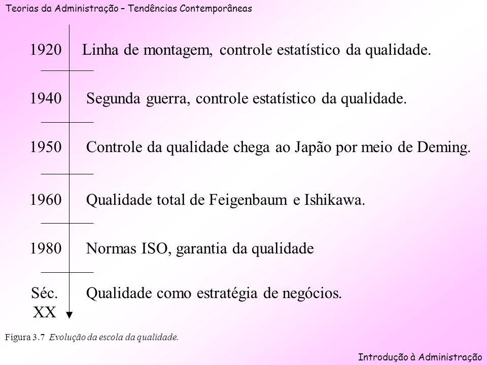 Teorias da Administração – Tendências Contemporâneas Introdução à Administração Figura 3.7 Evolução da escola da qualidade. 1920 1940 1950 1960 1980 S