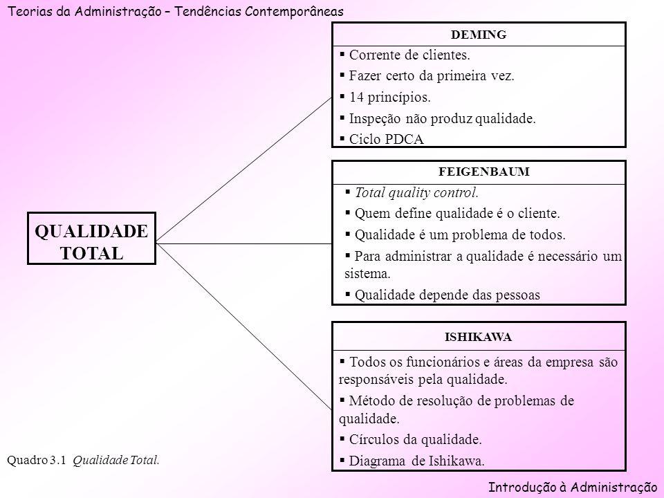 Teorias da Administração – Tendências Contemporâneas Introdução à Administração Quadro 3.1 Qualidade Total. QUALIDADE TOTAL Corrente de clientes. Faze
