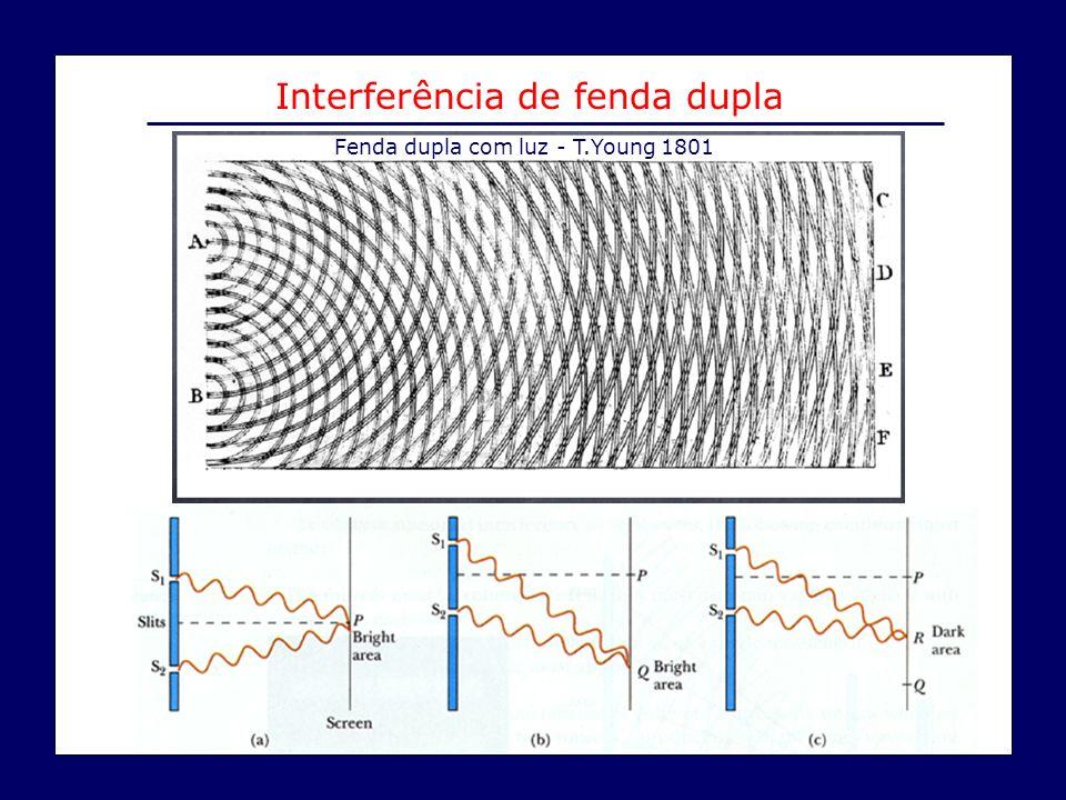 Interferência de fenda dupla Fenda dupla com luz - T.Young 1801