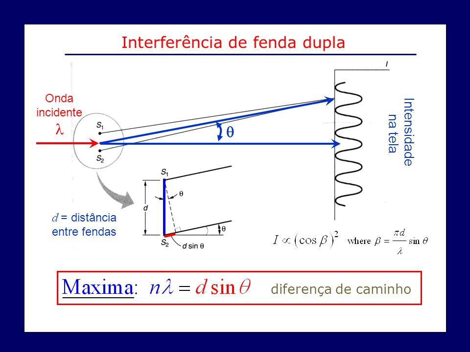 d = distância entre fendas Onda incidente Intensidade na tela diferença de caminho Interferência de fenda dupla
