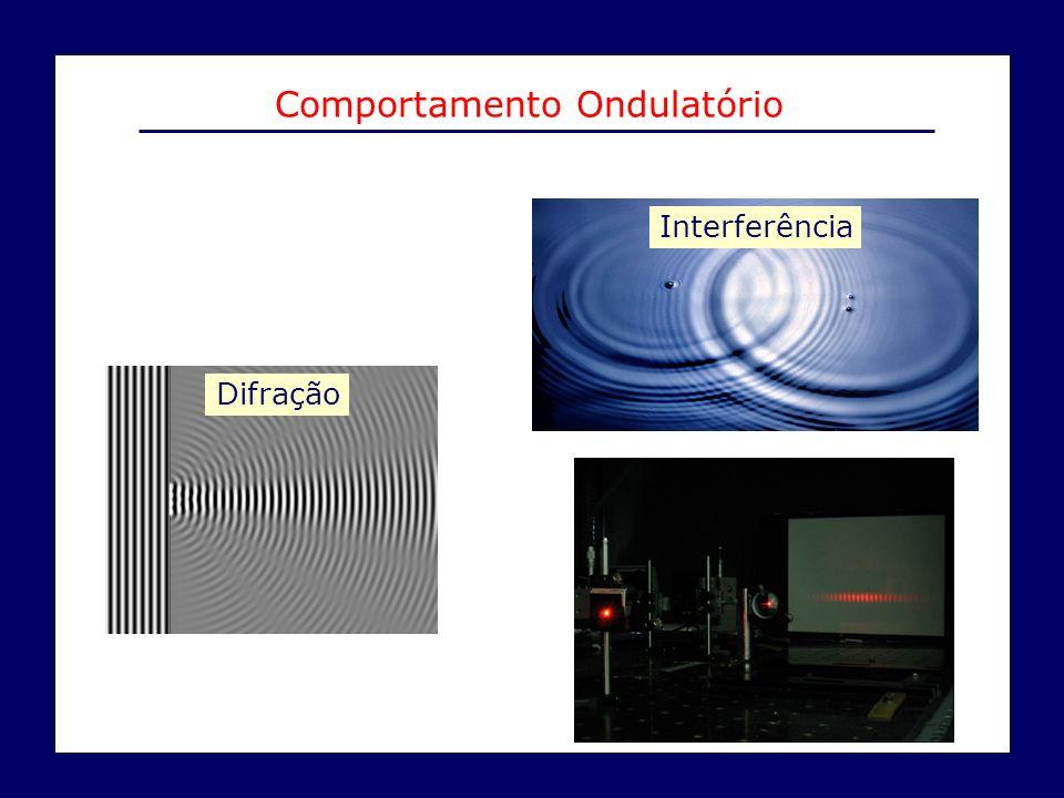 Difração Interferência Comportamento Ondulatório