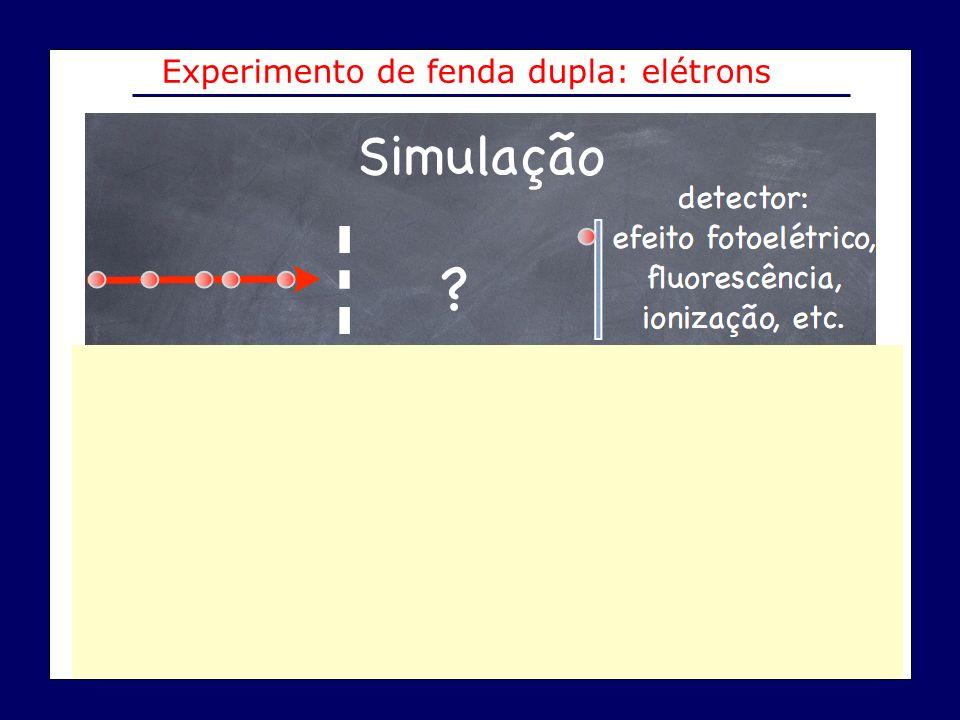Experimento de fenda dupla: elétrons