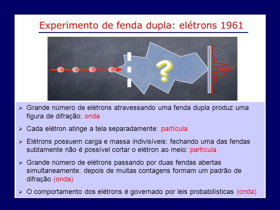 Experimento de fenda dupla: elétrons 1961 Grande número de elétrons atravessando uma fenda dupla produz uma figura de difração: onda Cada elétron atin