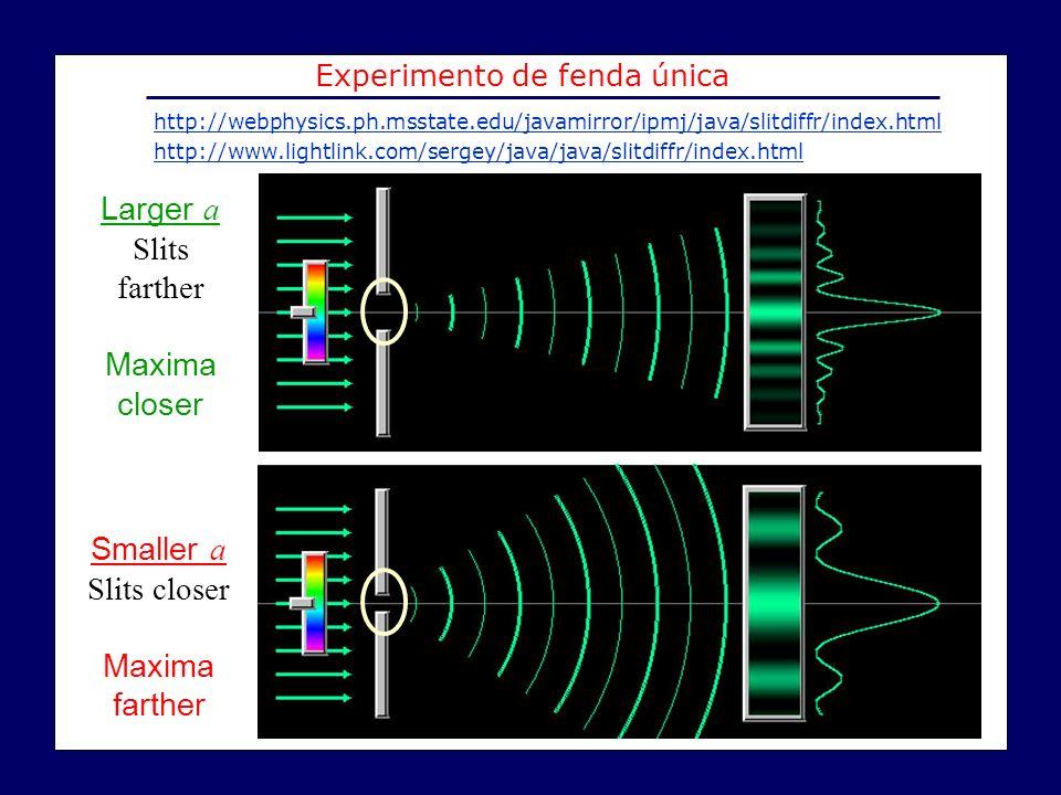 Larger a Slits farther Maxima closer Smaller a Slits closer Maxima farther Experimento de fenda única http://webphysics.ph.msstate.edu/javamirror/ipmj