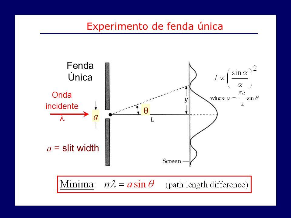 a = slit width Fenda Única a Onda incidente Experimento de fenda única