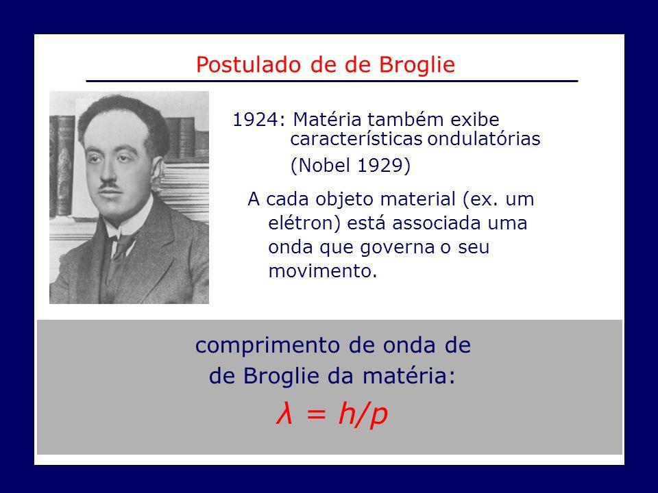 Postulado de de Broglie 1924: Matéria também exibe características ondulatórias (Nobel 1929) A cada objeto material (ex. um elétron) está associada um