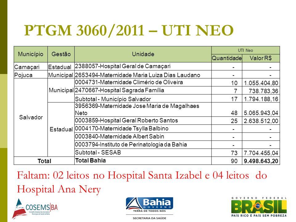 PTGM 3060/2011 – UTI NEO MunicípioGestãoUnidade UTI Neo QuantidadeValor R$ CamaçariEstadual 2388057-Hospital Geral de Camaçari - - PojucaMunicipal2653