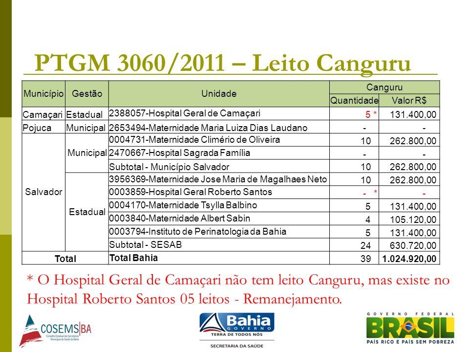 PTGM 3060/2011 – Leito Canguru MunicípioGestãoUnidade Canguru QuantidadeValor R$ CamaçariEstadual 2388057-Hospital Geral de Camaçari 5 * 131.400,00 Po
