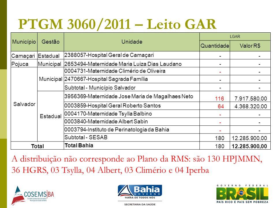 PTGM 3060/2011 – Leito GAR MunicípioGestãoUnidade LGAR QuantidadeValor R$ CamaçariEstadual 2388057-Hospital Geral de Camaçari - - PojucaMunicipal26534