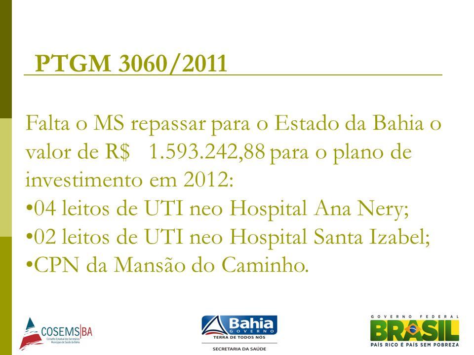PTGM 3060/2011 Falta o MS repassar para o Estado da Bahia o valor de R$ 1.593.242,88 para o plano de investimento em 2012: 04 leitos de UTI neo Hospit
