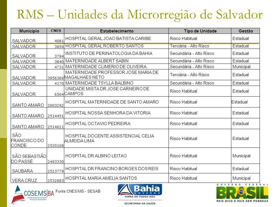 RMS – Unidades da Microrregião de Salvador Município CNES Estabelecimento Tipo de Unidade Gestão SALVADOR 4081 HOSPITAL GERAL JOAO BATISTA CARIBE Risc