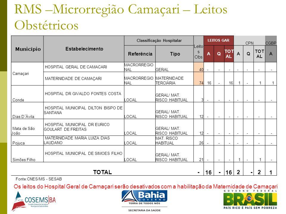 Município Estabelecimento Classificação Hospitalar Leito s Obs LEITOS GAR CPNCGBP Referência Tipo AQ TOT AL AQ A Camaçari HOSPITAL GERAL DE CAMACARI M
