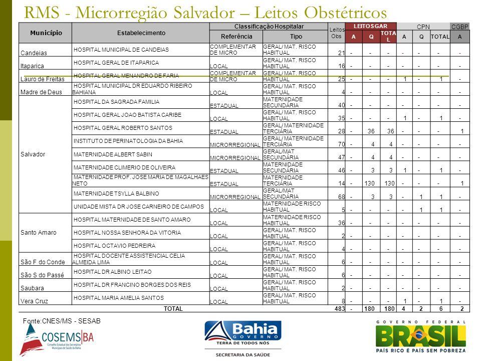 Fonte:CNES/MS - SESAB Município Estabelecimento Classificação Hospitalar Leitos Obs LEITOS GAR CPNCGBP Referência Tipo AQ TOTA L AQ A Candeias HOSPITA