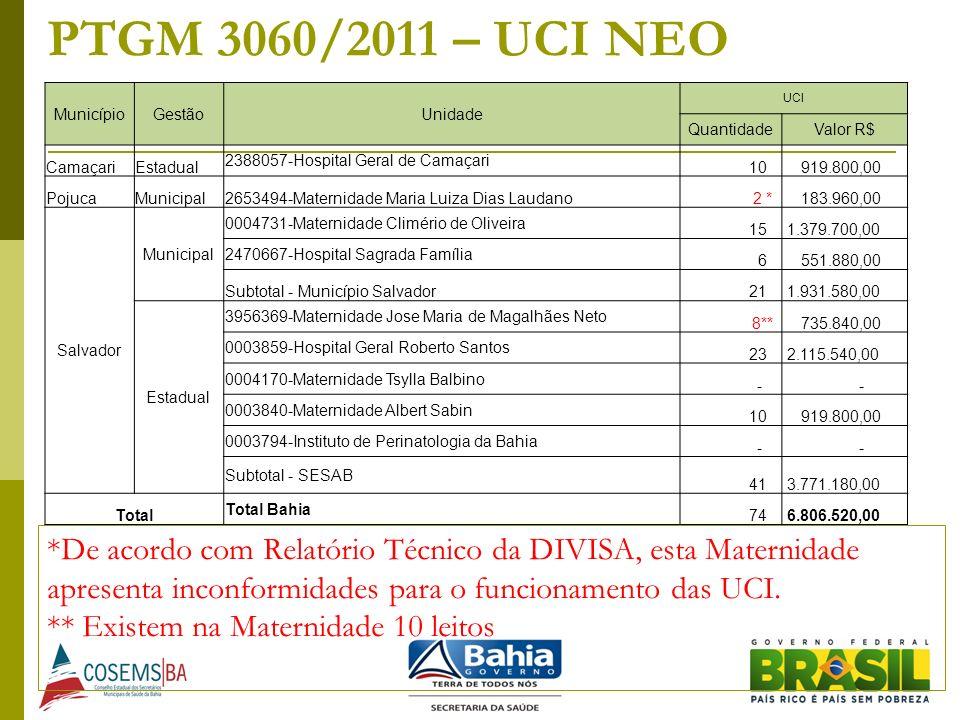 PTGM 3060/2011 – UCI NEO MunicípioGestãoUnidade UCI QuantidadeValor R$ CamaçariEstadual 2388057-Hospital Geral de Camaçari 10 919.800,00 PojucaMunicip