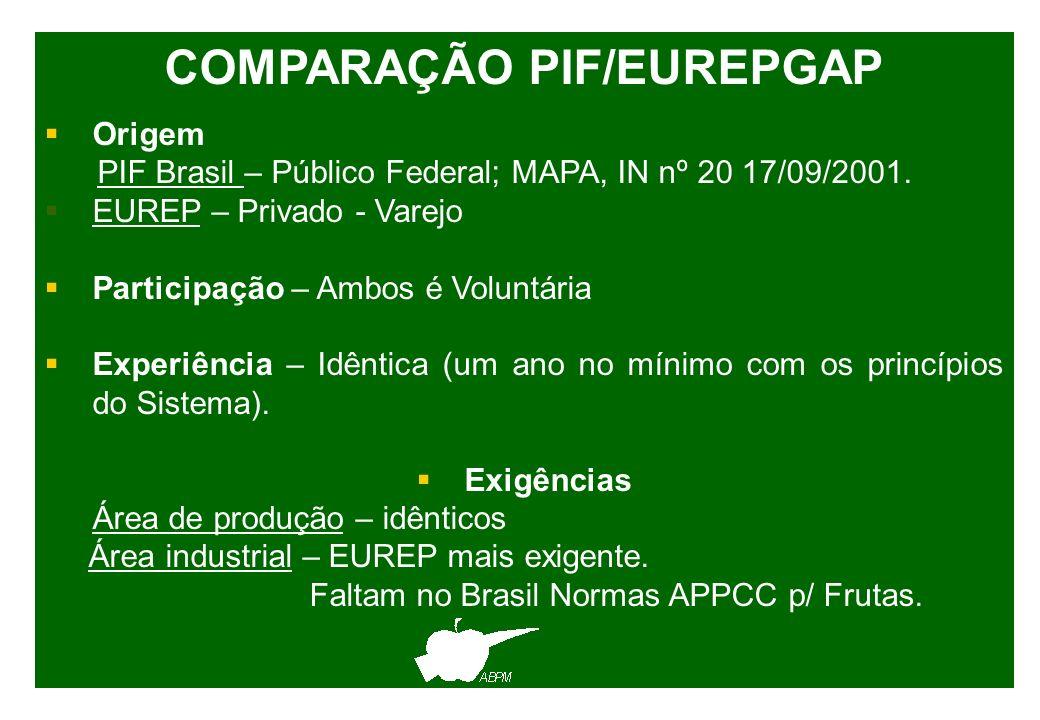 COMPARAÇÃO PIF/EUREPGAP Origem PIF Brasil – Público Federal; MAPA, IN nº 20 17/09/2001. EUREP – Privado - Varejo Participação – Ambos é Voluntária Exp