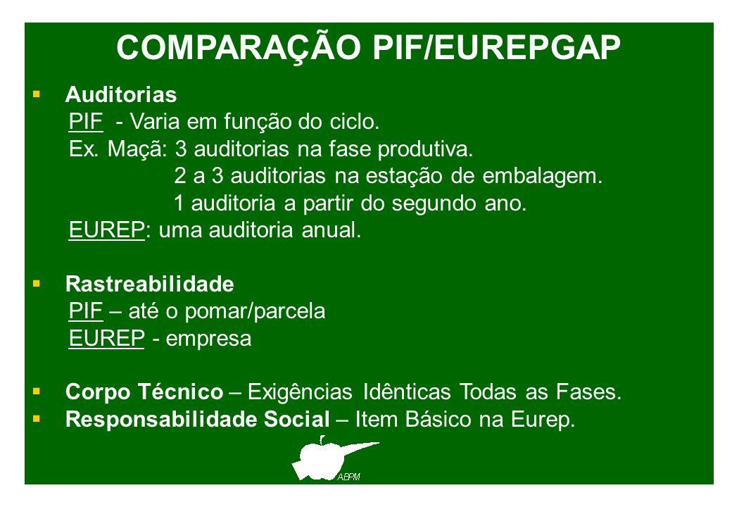 COMPARAÇÃO PIF/EUREPGAP Auditorias PIF - Varia em função do ciclo. Ex. Maçã: 3 auditorias na fase produtiva. 2 a 3 auditorias na estação de embalagem.