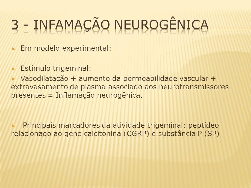 L-arginina (NOS) Óxido nítrico (endotélio vascular) Também é um neurotransmissor presente em fibras nervosas perivasculares e acredita-se que seja uma substância sensibilizadora de nociceptores aferentes, pois: 1:Ativação da via NO-cGMP em cefaléia em salvas e em crises de enxaqueca; 2:Resolução com drogas que interferem em algum ponto da via NO-cGMP; 3: Substâncias que podem causar crise enxaquecosas (nitroglicerina) ativas alguns pontos da mesma via do óxido nítrico; Obs: NO não específico neuronal