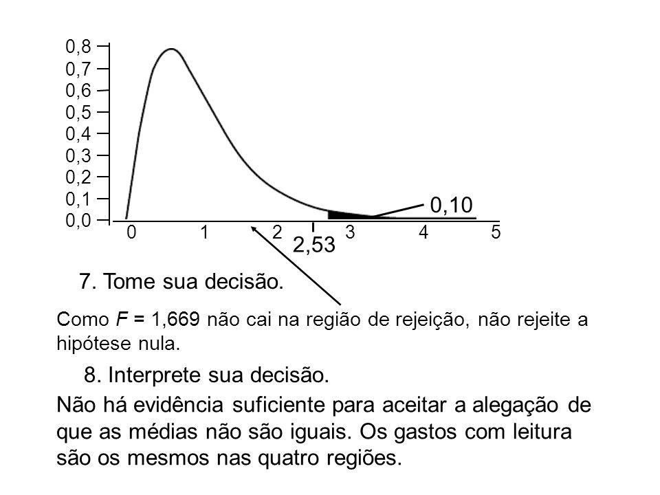 7. Tome sua decisão. 8. Interprete sua decisão. 0,10 012345 0,0 0,1 0,2 0,3 0,4 0,5 0,6 0,7 0,8 Como F = 1,669 não cai na região de rejeição, não reje