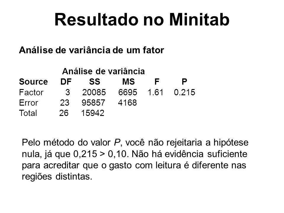 Análise de variância de um fator Análise de variância Source DF SS MS F P Factor 3 20085 6695 1.61 0.215 Error 23 95857 4168 Total 26 15942 Pelo métod