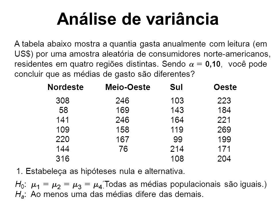 A tabela abaixo mostra a quantia gasta anualmente com leitura (em US$) por uma amostra aleatória de consumidores norte-americanos, residentes em quatr