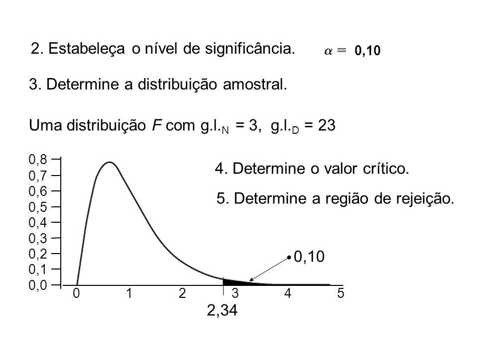 Uma distribuição F com g.l. N = 3, g.l. D = 23 012345 0,0 0,1 0,2 0,3 0,4 0,5 0,6 0,7 0,8 4. Determine o valor crítico. 2,34 5. Determine a região de