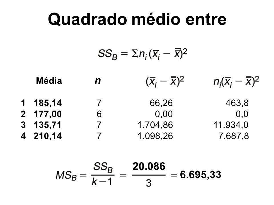 Média n 1 185,14 7 66,26 463,8 2 177,00 6 0,00 0,0 3 135,71 7 1.704,86 11.934,0 4 210,14 7 1.098,26 7.687,8 Quadrado médio entre 20.086 6.695,33