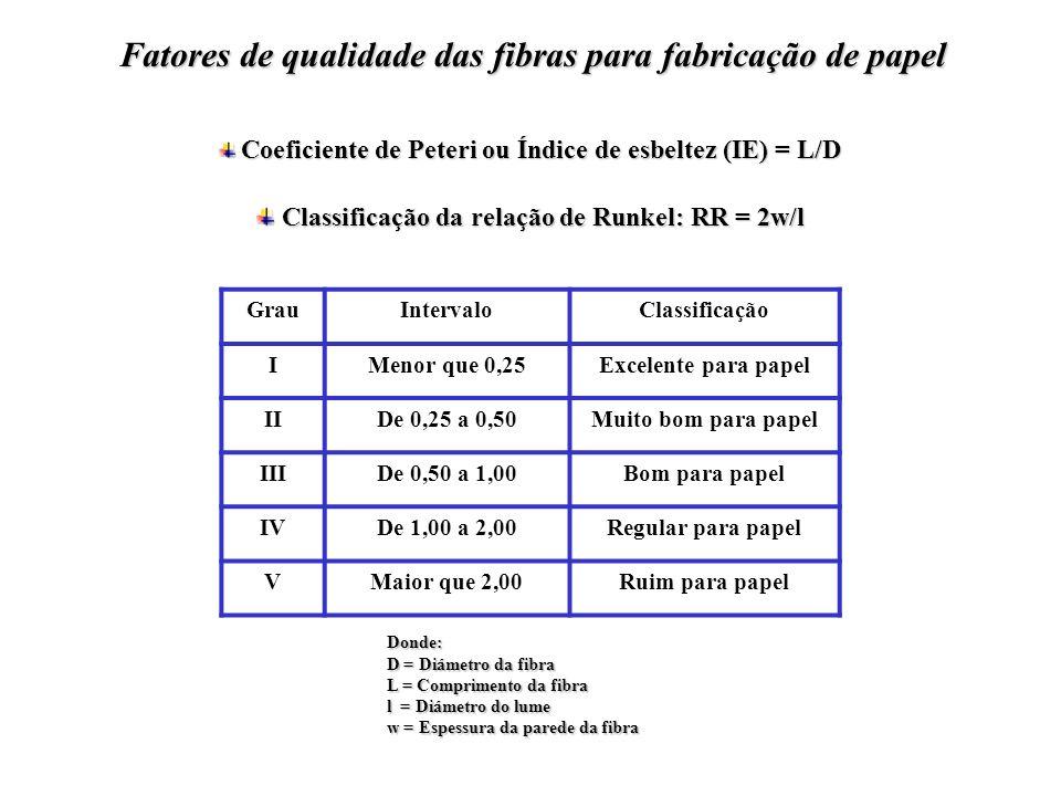 Classificação do coeficiente de Rigidez; CR = 2w/D Classificação do coeficiente de Rigidez; CR = 2w/D IntervaloTipo de parede celularRigidez Maior de 0,70Muito espessaMuito alta De 0,70 a 0,50EspessaAlta De 0,5 a 0,35Media De 0,35 a 0,20DelgadaBaixa Menor que 0,20Muito delgadaMuito baixa Onde: D = Diámetro da fibra L = Comprimento da fibra l = Diámetro do lume w = Espessura da parede da fibra Fatores de qualidade das fibras para fabricação de papel