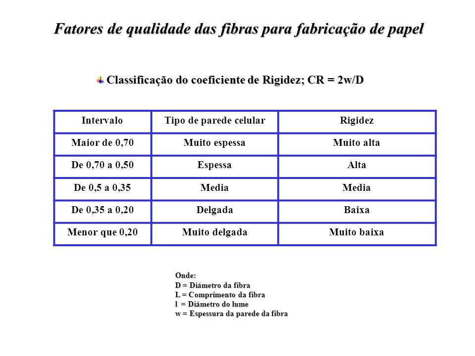 Classificação do coeficiente de Flexibilidade; CF = l/D Classificação do coeficiente de Flexibilidade; CF = l/D Faixa Tipo da parede celular Propriedades Menor que 0,30 Muito espessa As fibras não se colapsam.