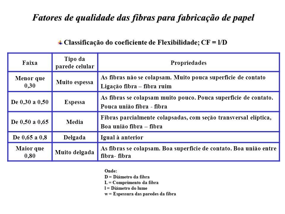 Classificação do coeficiente de Flexibilidade; CF = l/D Classificação do coeficiente de Flexibilidade; CF = l/D Faixa Tipo da parede celular Proprieda