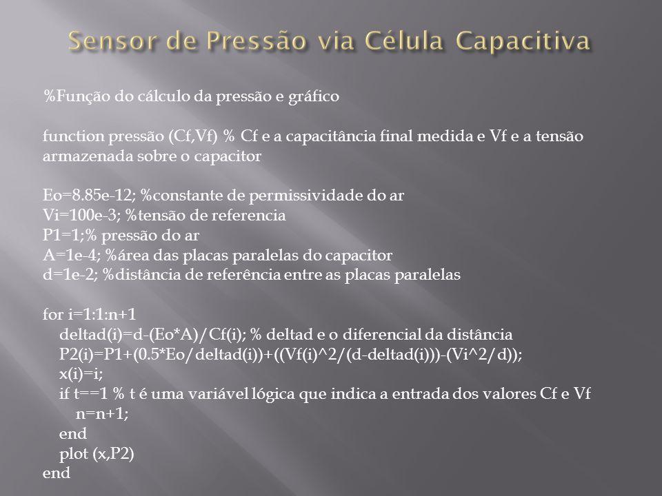 %Função do cálculo da pressão e gráfico function pressão (Cf,Vf) % Cf e a capacitância final medida e Vf e a tensão armazenada sobre o capacitor Eo=8.