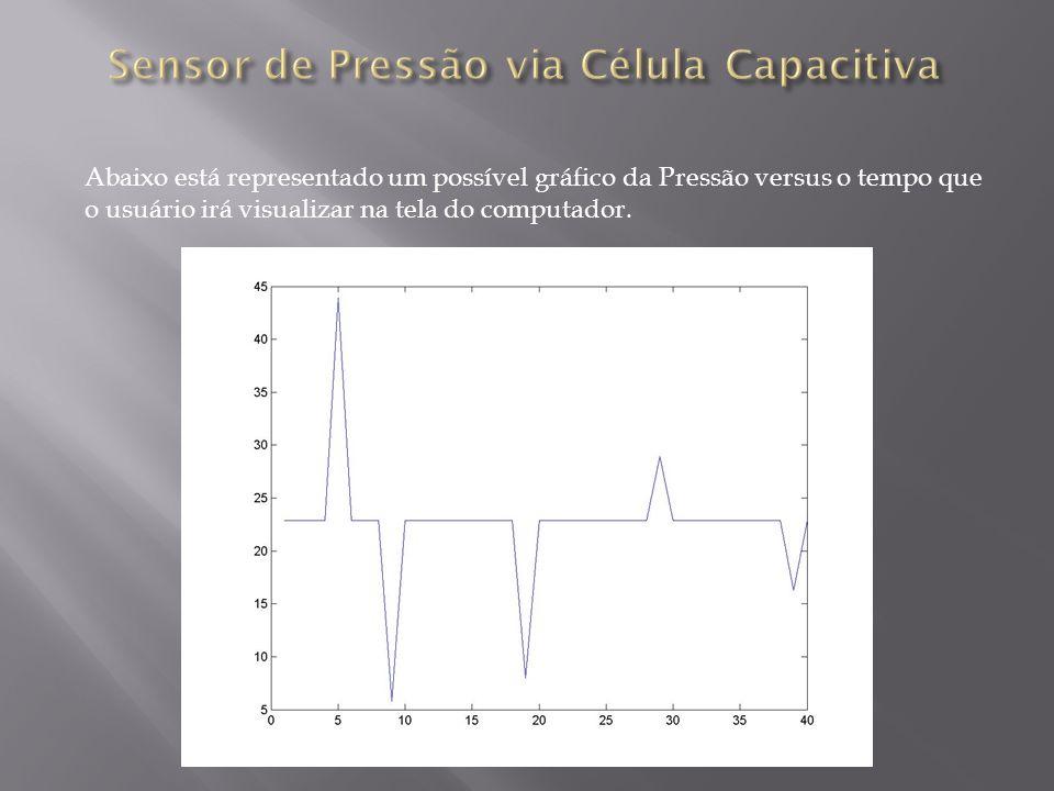 Abaixo está representado um possível gráfico da Pressão versus o tempo que o usuário irá visualizar na tela do computador.